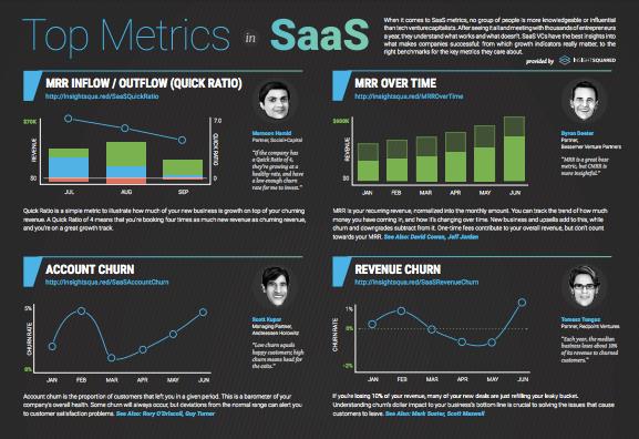 VC SaaS Metrics